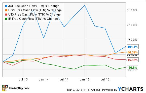 JCI Free Cash Flow (TTM) Chart