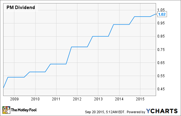 PM Dividend Chart