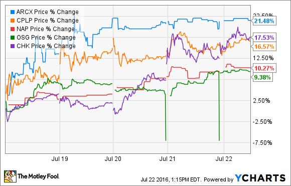 ARCX Price Chart