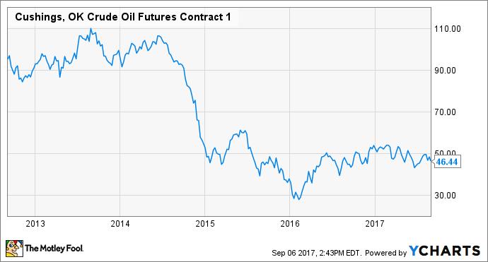 Cushings, OK Crude Oil Futures Contract 1 Chart
