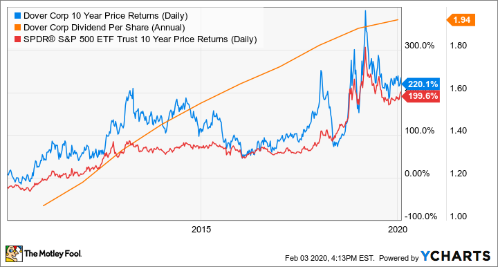 DOV 10 Year Price Returns (Daily) Chart
