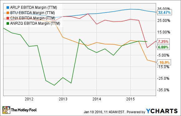 ARLP EBITDA Margin (TTM) Chart