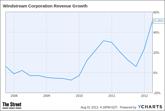 WIN Revenue Growth Chart