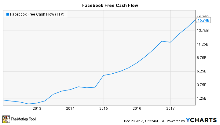FB Free Cash Flow (TTM) Chart