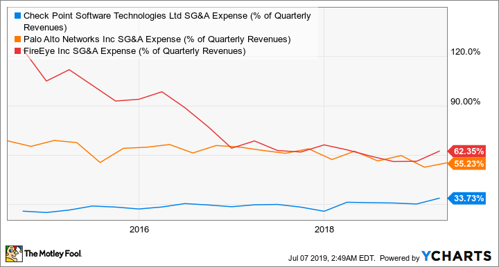 CHKP SG&A Expense (% of Quarterly Revenues) Chart