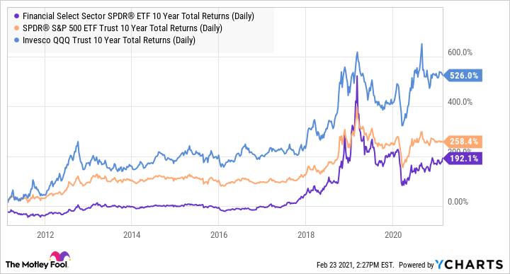 XLF 10 Year Total Returns (Daily) Chart