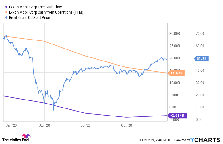 XOM Free Cash Flow Chart