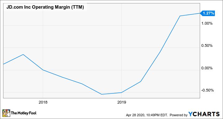 JD Operating Margin (TTM) Chart
