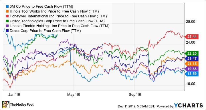 MMM Price to Free Cash Flow (TTM) Chart