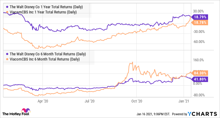 DIS 1 Year Total Returns (Daily) Chart