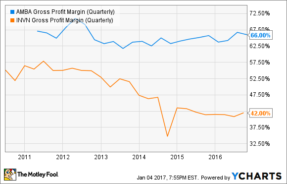 AMBA Gross Profit Margin (Quarterly) Chart