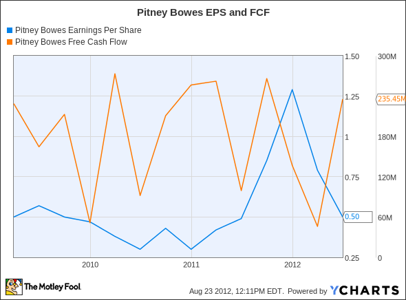 PBI Earnings Per Share Chart