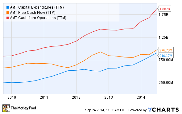 AMT Capital Expenditures (TTM) Chart