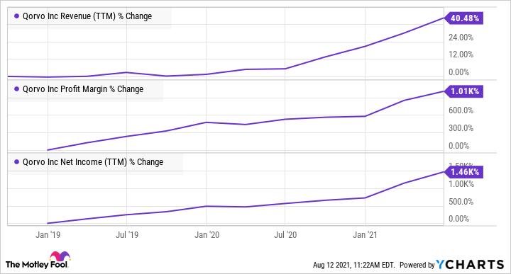 QRVO Revenue (TTM) Chart