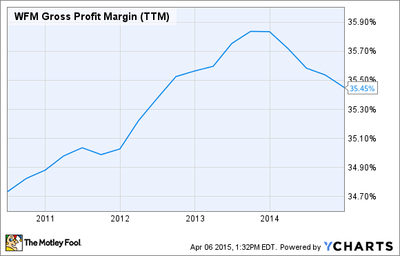 WFM Gross Profit Margin (TTM) Chart