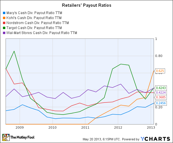 M Cash Div. Payout Ratio TTM Chart