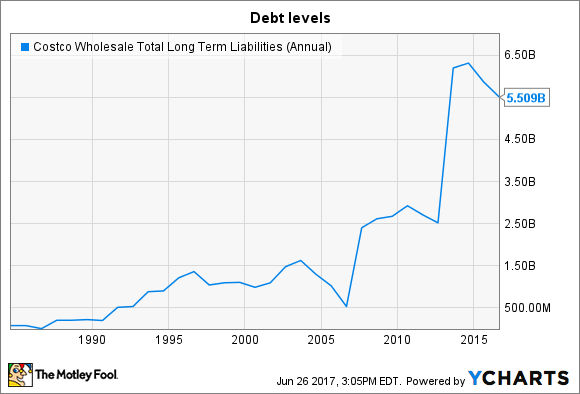 COST Total Long Term Liabilities (Annual) Chart