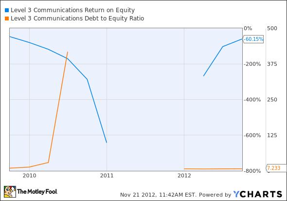 LVLT Return on Equity Chart