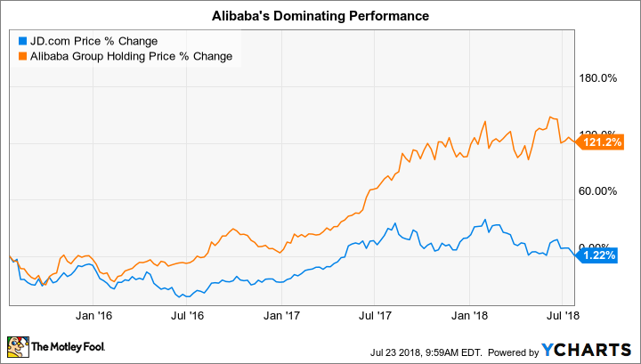 80420aceb0664 2 Reasons JD.com Is a Better Growth Stock Than Alibaba -- The Motley ...