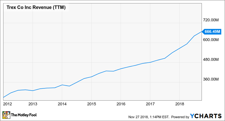 TREX Revenue (TTM) Chart