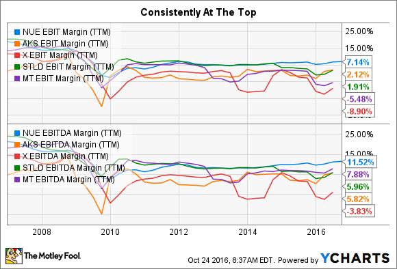 NUE EBIT Margin (TTM) Chart