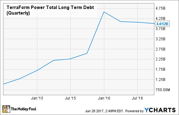 TERP Total Long Term Debt (Quarterly) Chart