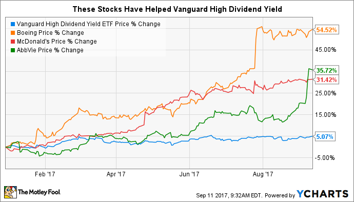 These 3 stocks have lifted vanguard high dividend yield etf in 2017 the motley fool - High div stocks ...