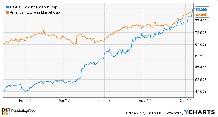 PYPL Market Cap Chart