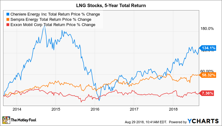 LNG Total Return Price Chart