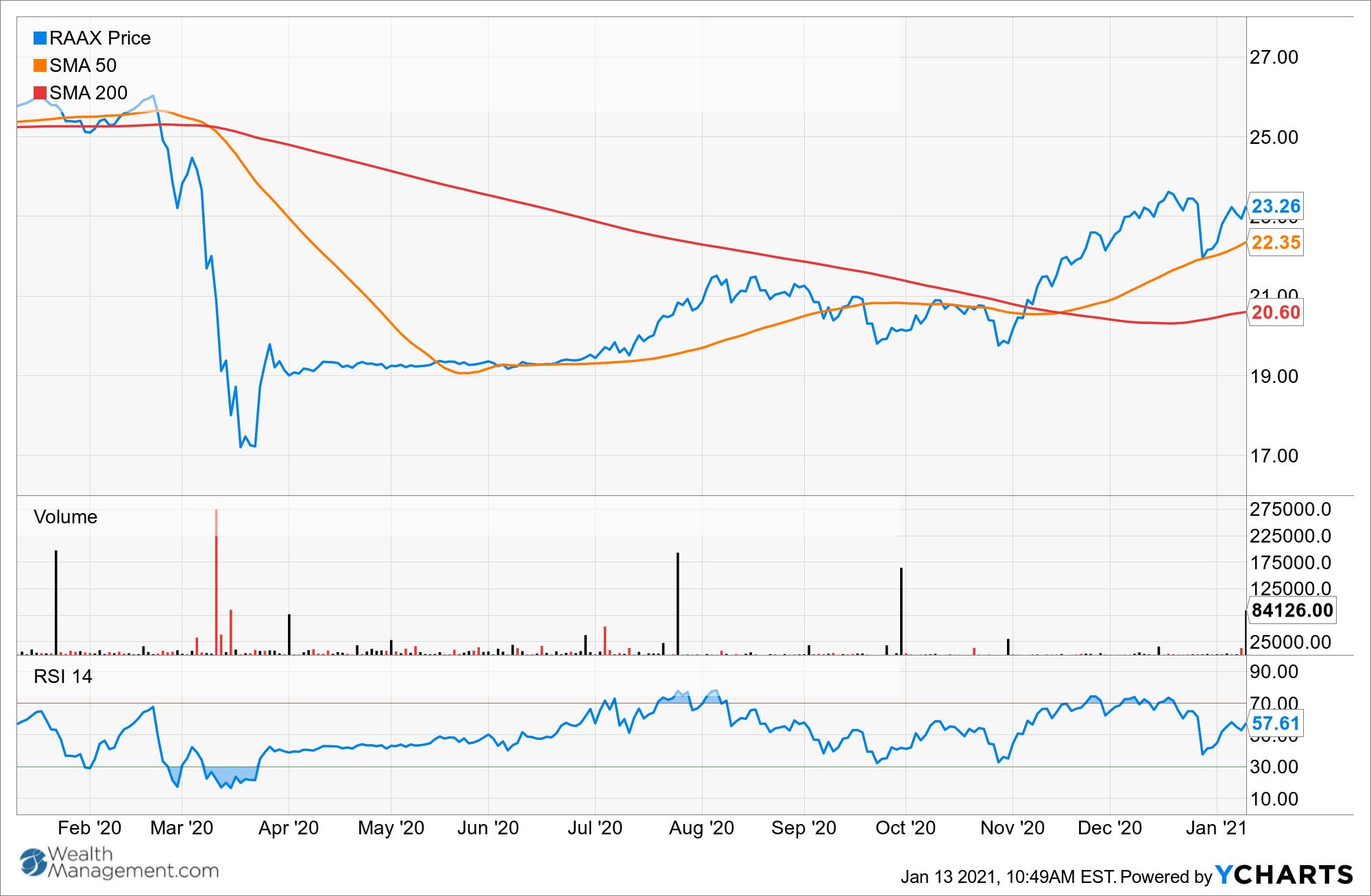 RAAX Chart