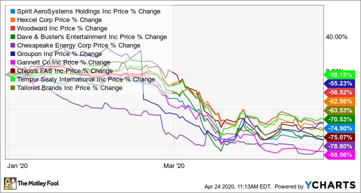 SPR Chart