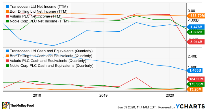 RIG Net Income (TTM) Chart