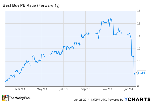 BBY PE Ratio (Forward 1y) Chart
