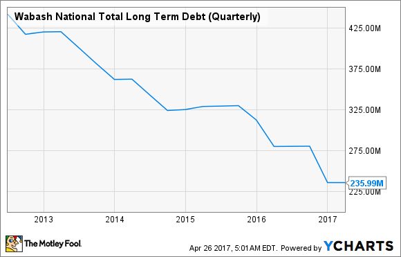 WNC Total Long Term Debt (Quarterly) Chart