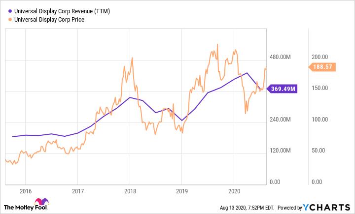 OLED Revenue (TTM) Chart
