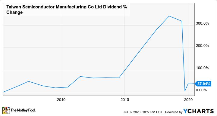 TSM Dividend Chart