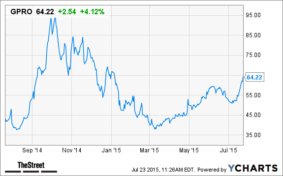 Jim Cramer Gopro Gpro Stock Is A Bargain At These Levels