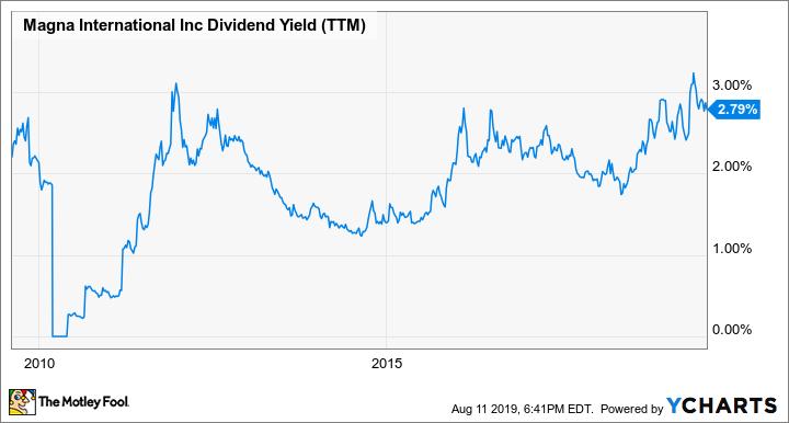 MGA Dividend Yield (TTM) Chart