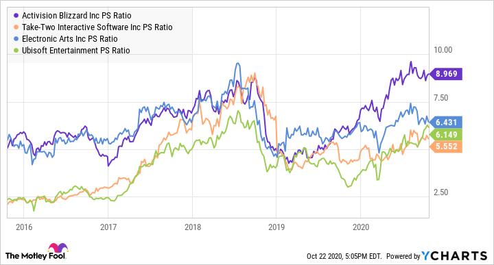 ATVI PS Ratio Chart