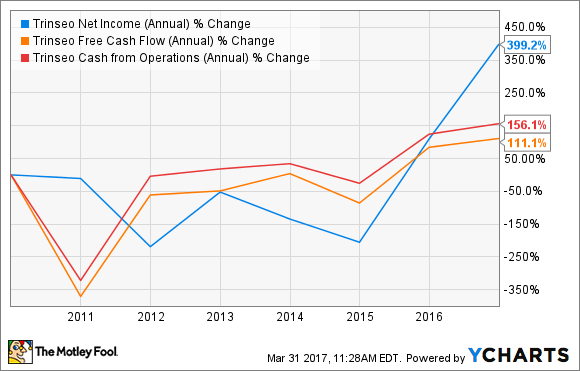 TSE Net Income (Annual) Chart
