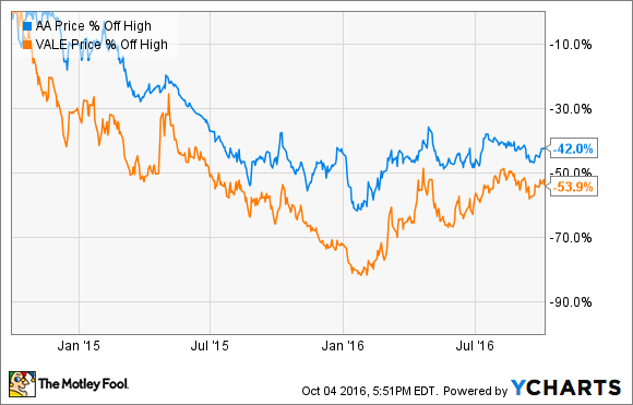 Better Buy Alcoa Inc Vs Vale Sa The Motley Fool