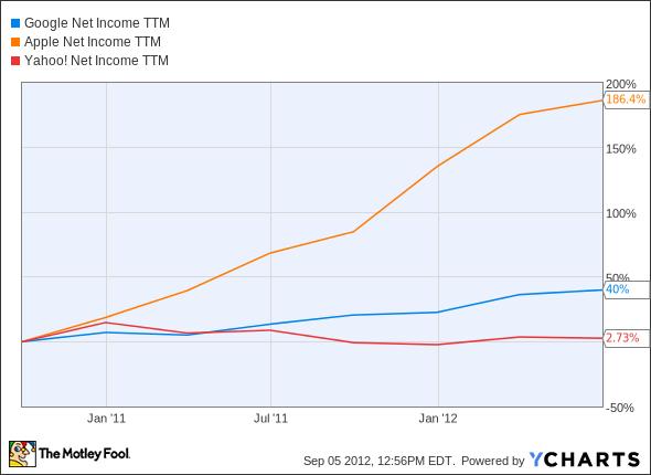 GOOG Net Income TTM Chart