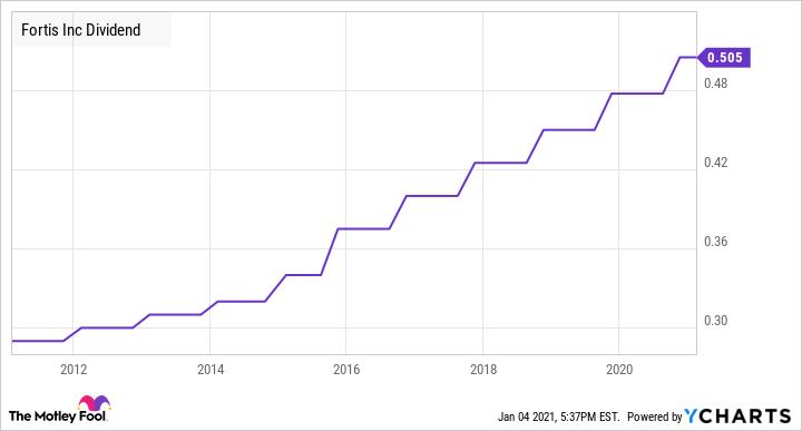 FTS Dividend Chart