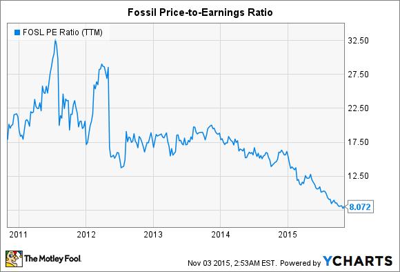 FOSL PE Ratio (TTM) Chart