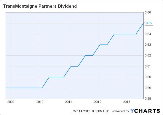 TLP Dividend Chart