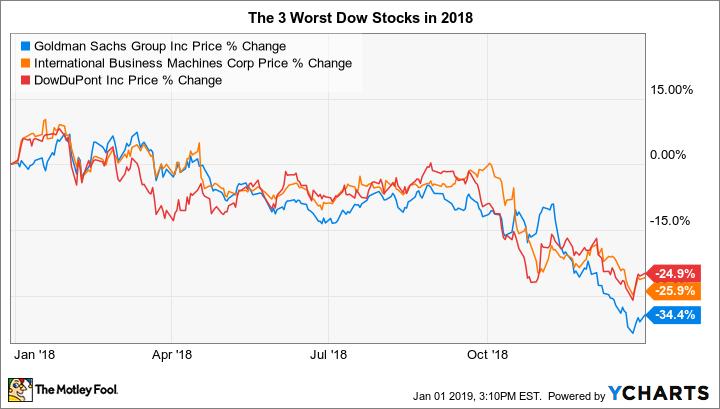 The 3 Worst Stocks in the Dow Jones in 2018 - Nasdaq.com