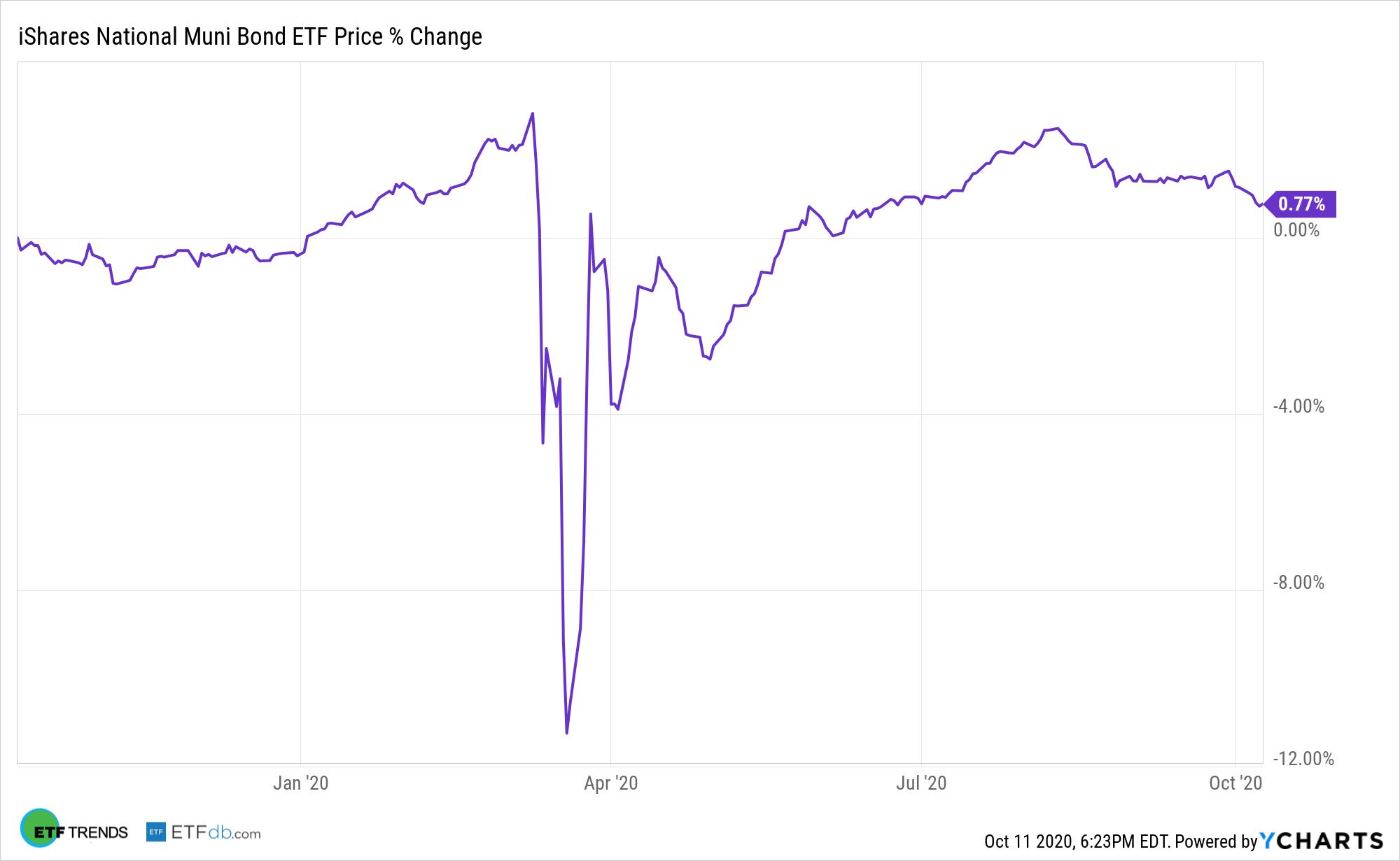 MUB Chart