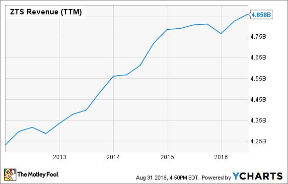 ZTS Revenue (TTM) Chart