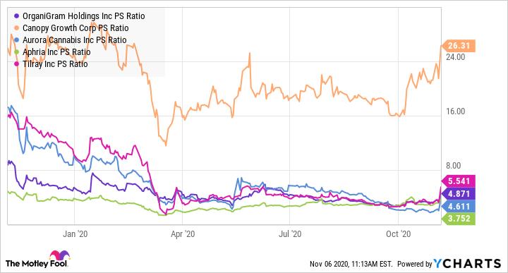 OGI PS Ratio Chart