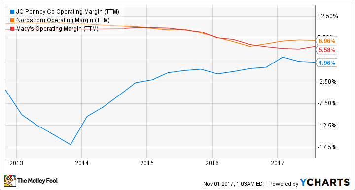 JCP Operating Margin (TTM) Chart